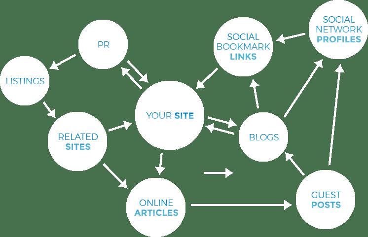exposure-marketing-link-building