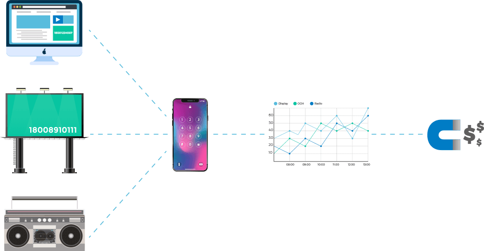 phone-tracking-funnel